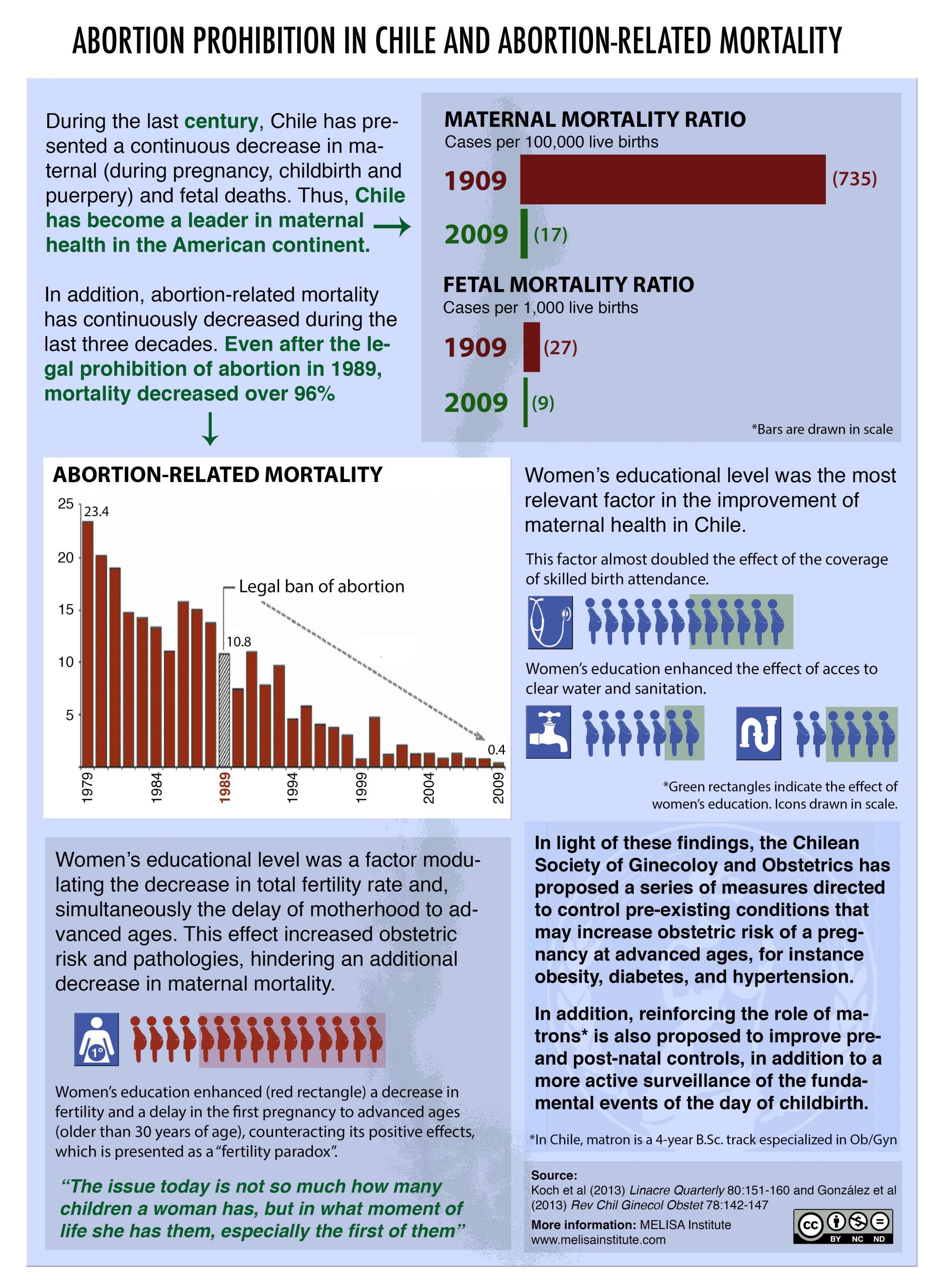 Grafik over faldet i mødredødeligheden i forbindelse med abort_Chile
